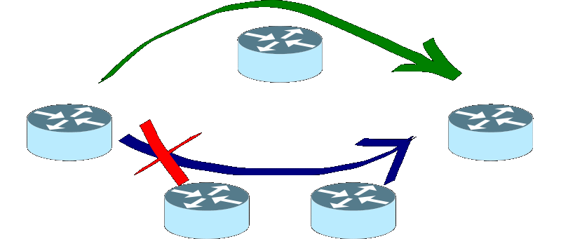 scs ingegneria dei sistemi routing