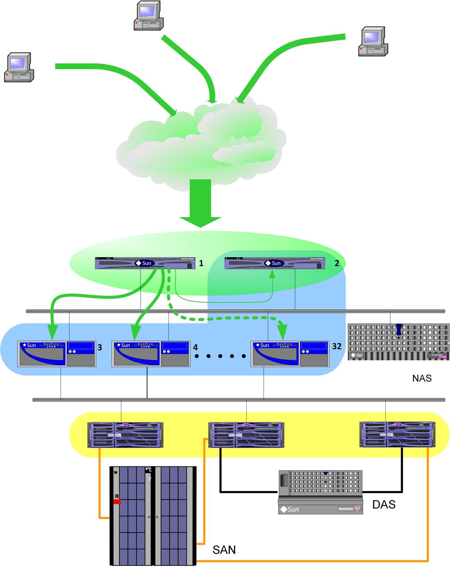 progetto di sistema in high avaibility e bilanciamento di carico