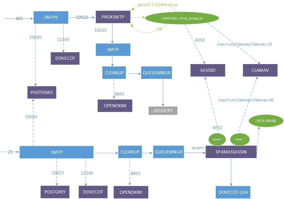 Configurazione specializzata di Sophos, un antivirus per Postfix – server di posta