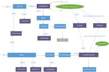 scs sistema mail dopo introduzione di sophos intro